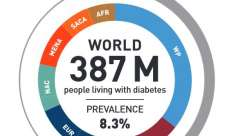 Diabetes increasing in youths
